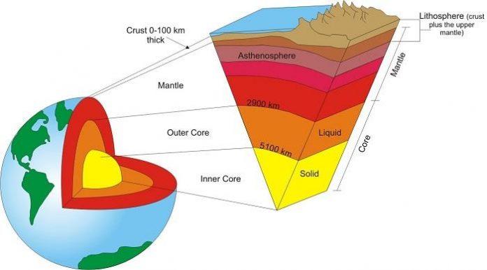 Pengertian Litosfer Adalah Planet Bumi Definisi Arti Struktur, Macam Jenis Lapisan, Material Pembentuk dan Manfaat Contoh