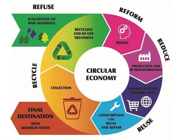 Reduce, Reuse, Recycle Adalah Definisi Arti Pengertian, Perbedaan dan Contoh