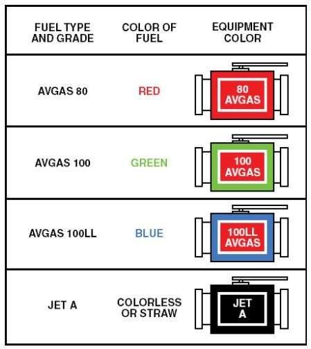 Warna Bahan Bakar Penerbangan