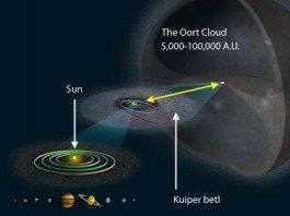 Pengertian Awan Oort Asal Mula, Letak dan Sekala