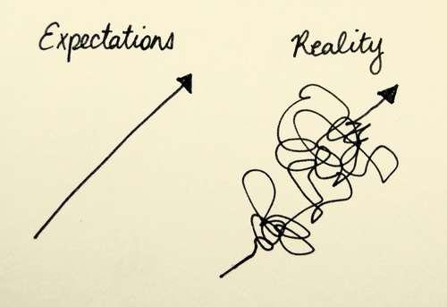 Pengertian Ekspektasi : Macam Jenis, Contoh, Manfaat, Perbedaan dan Motivasi
